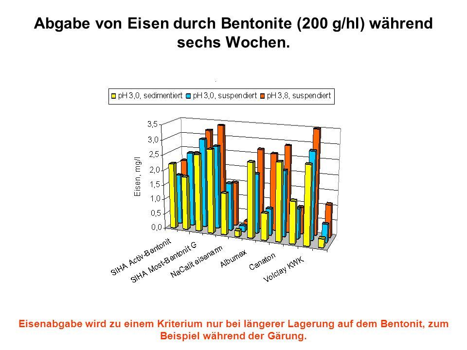 Abgabe von Eisen durch Bentonite (200 g/hl) während sechs Wochen.