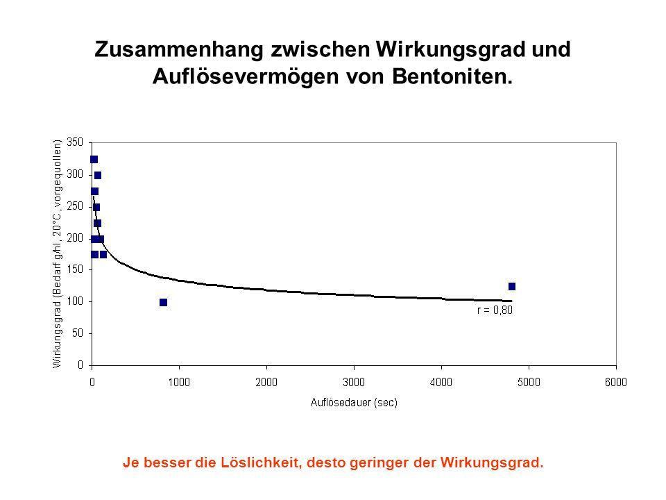 Zusammenhang zwischen Wirkungsgrad und Auflösevermögen von Bentoniten.