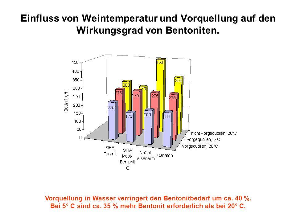 Einfluss von Weintemperatur und Vorquellung auf den Wirkungsgrad von Bentoniten.
