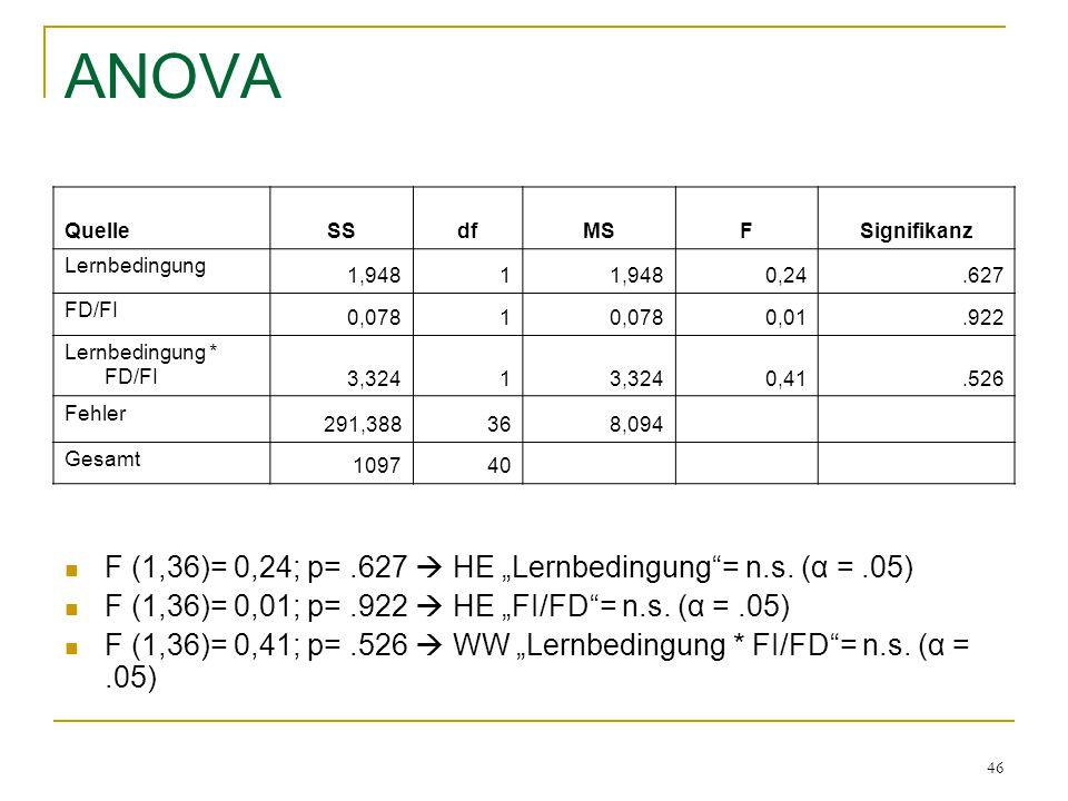 "ANOVA F (1,36)= 0,24; p= .627  HE ""Lernbedingung = n.s. (α = .05)"