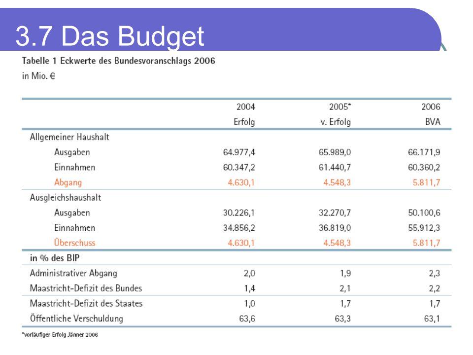 3.7 Das Budget