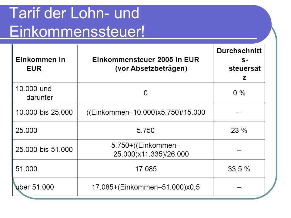 Tarif der Lohn- und Einkommenssteuer!