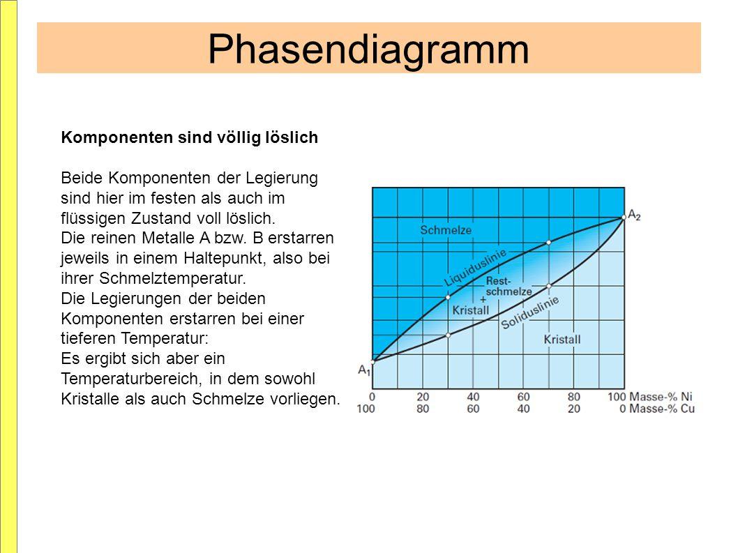 Phasendiagramm Komponenten sind völlig löslich