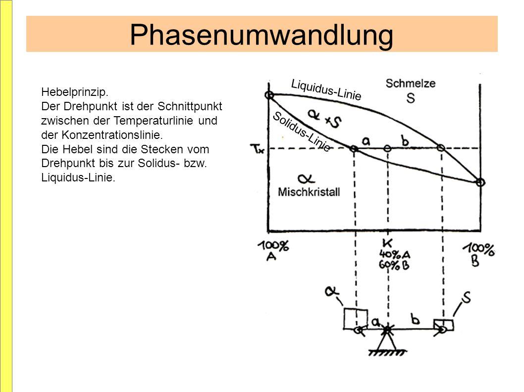 Phasenumwandlung Liquidus-Linie Hebelprinzip.