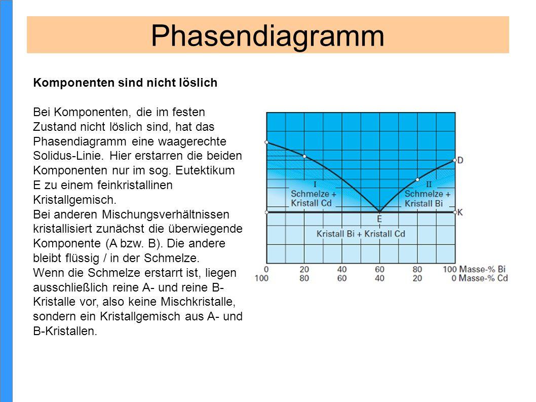 Phasendiagramm Komponenten sind nicht löslich
