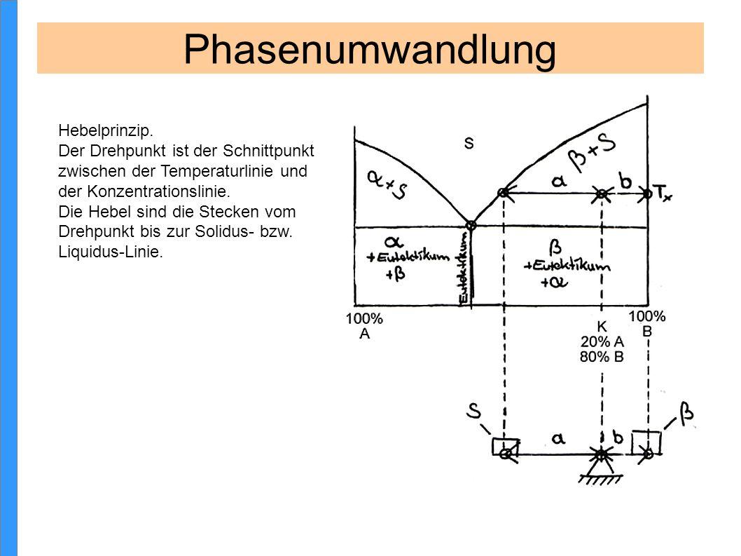 Phasenumwandlung Hebelprinzip.