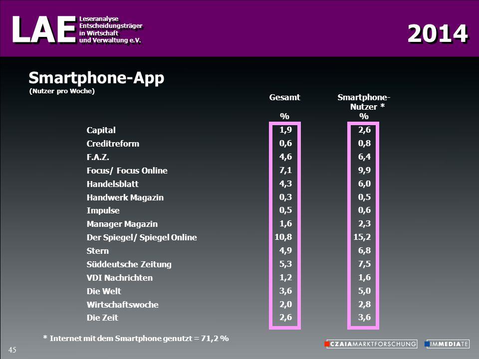 Smartphone-App Gesamt % Smartphone- Nutzer % * Capital Creditreform