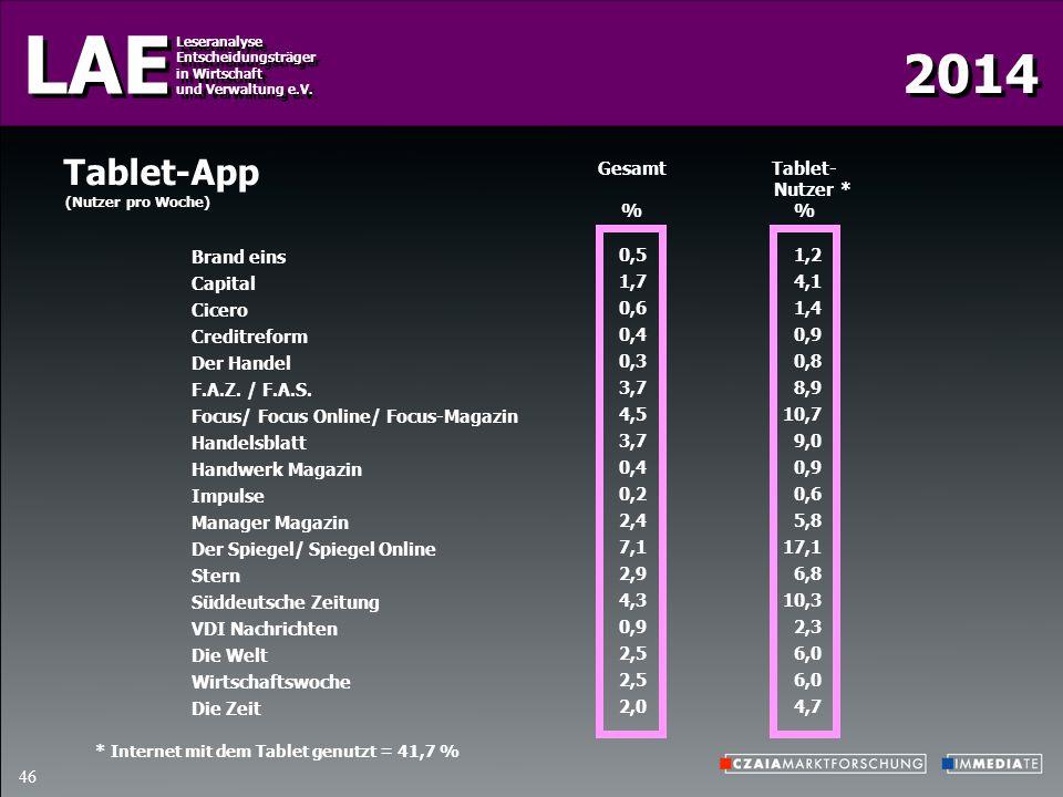 Tablet-App Gesamt % Tablet- Nutzer % * Brand eins Capital Cicero