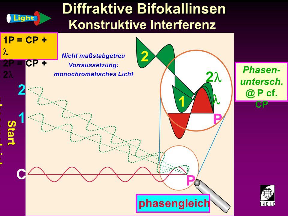 Diffraktive Bifokallinsen Konstruktive Interferenz