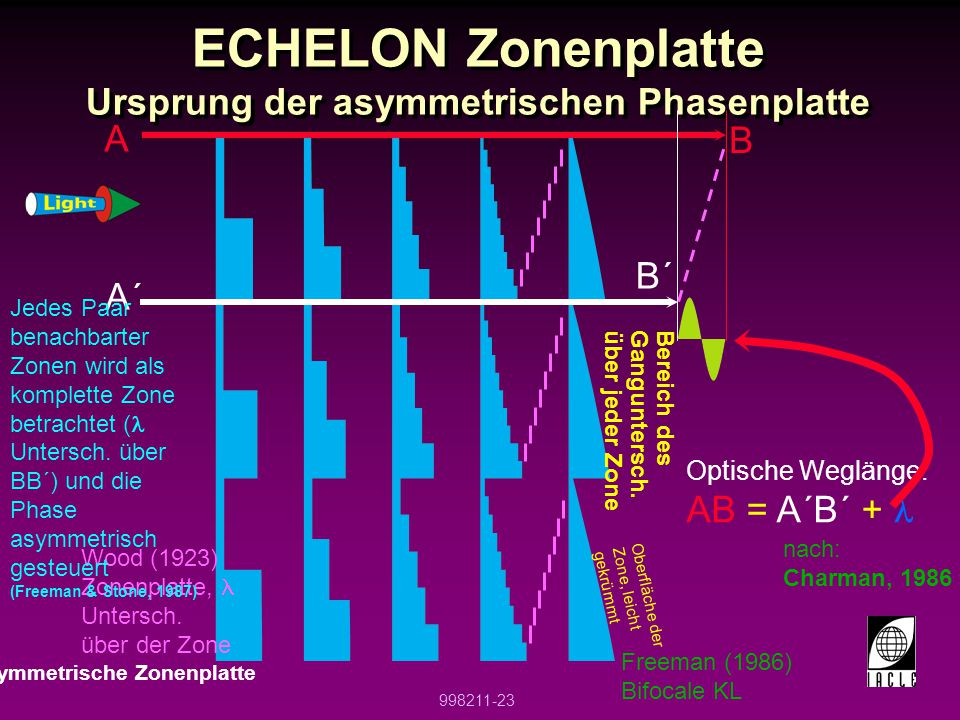 ECHELON Zonenplatte Ursprung der asymmetrischen Phasenplatte