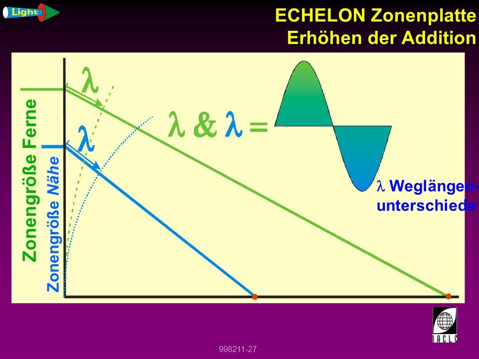 ECHELON Zonenplatte Erhöhen der Addition