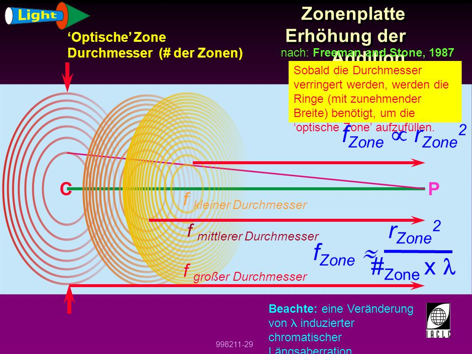 ECHELON Zonenplatte Erhöhung der Addition