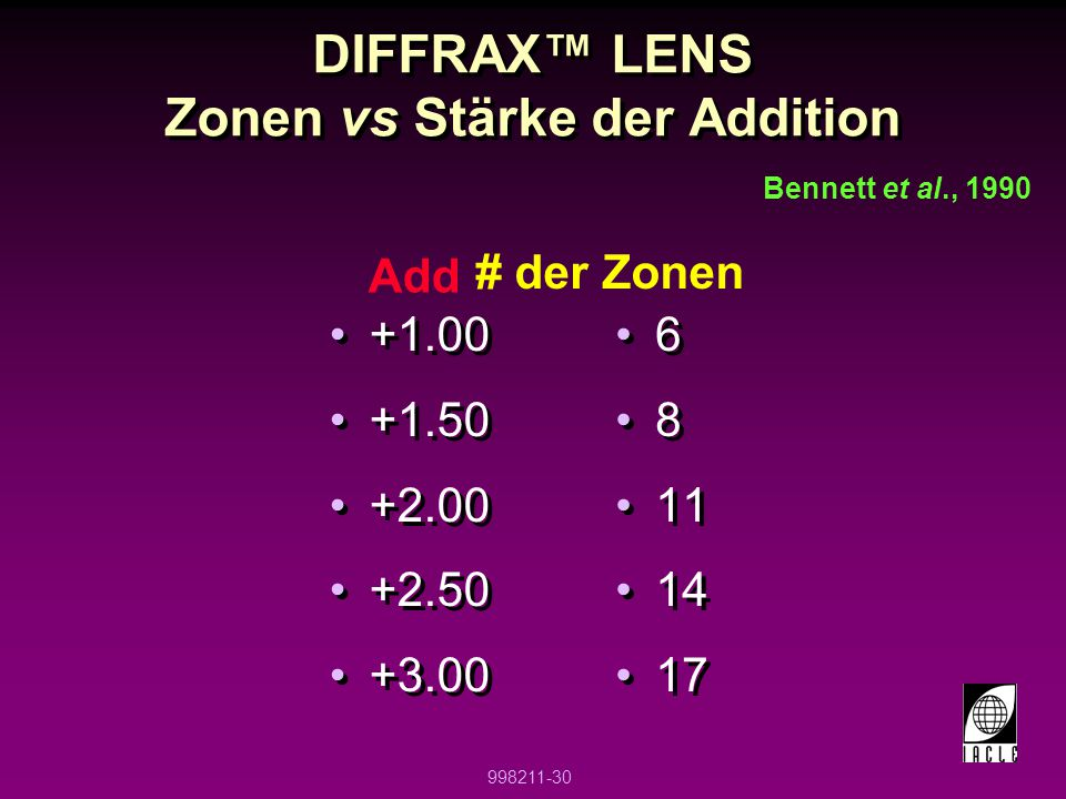 DIFFRAX™ LENS Zonen vs Stärke der Addition