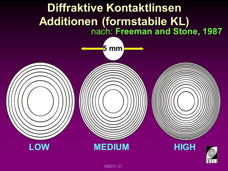 Diffraktive Kontaktlinsen Additionen (formstabile KL)