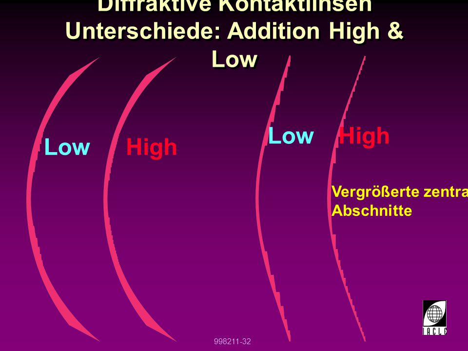Diffraktive Kontaktlinsen Unterschiede: Addition High & Low