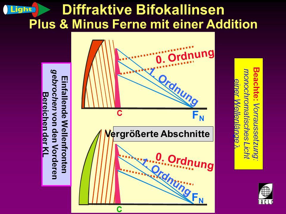 Diffraktive Bifokallinsen