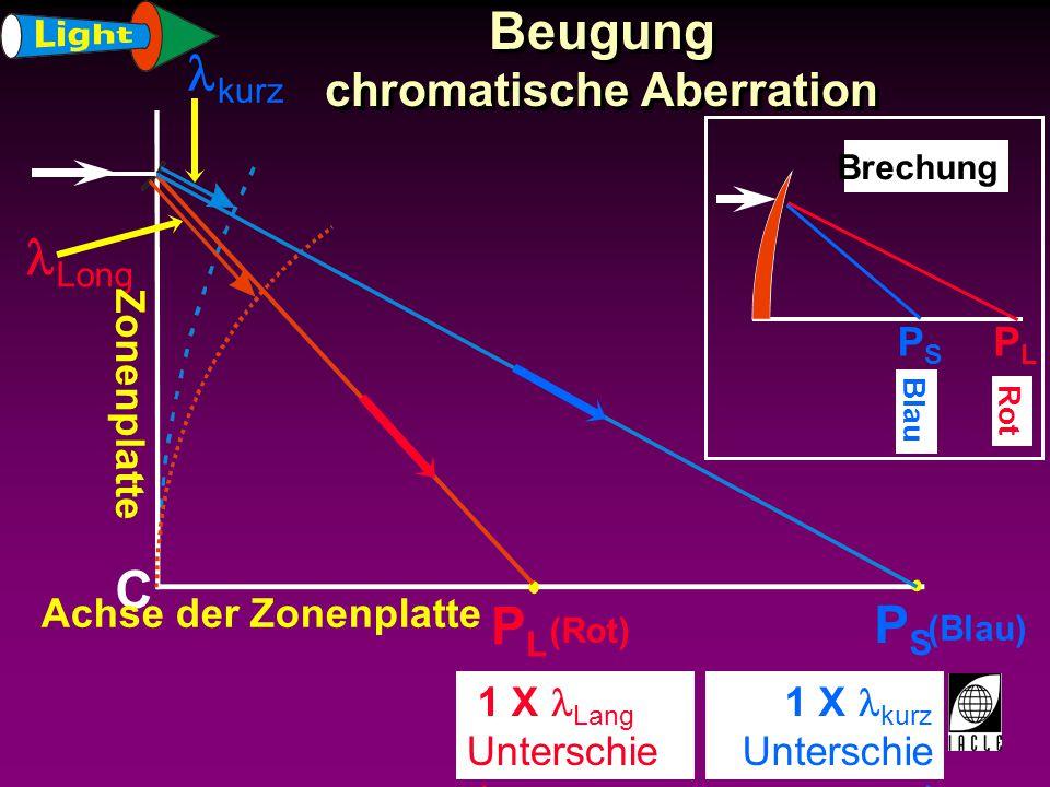 Beugung chromatische Aberration