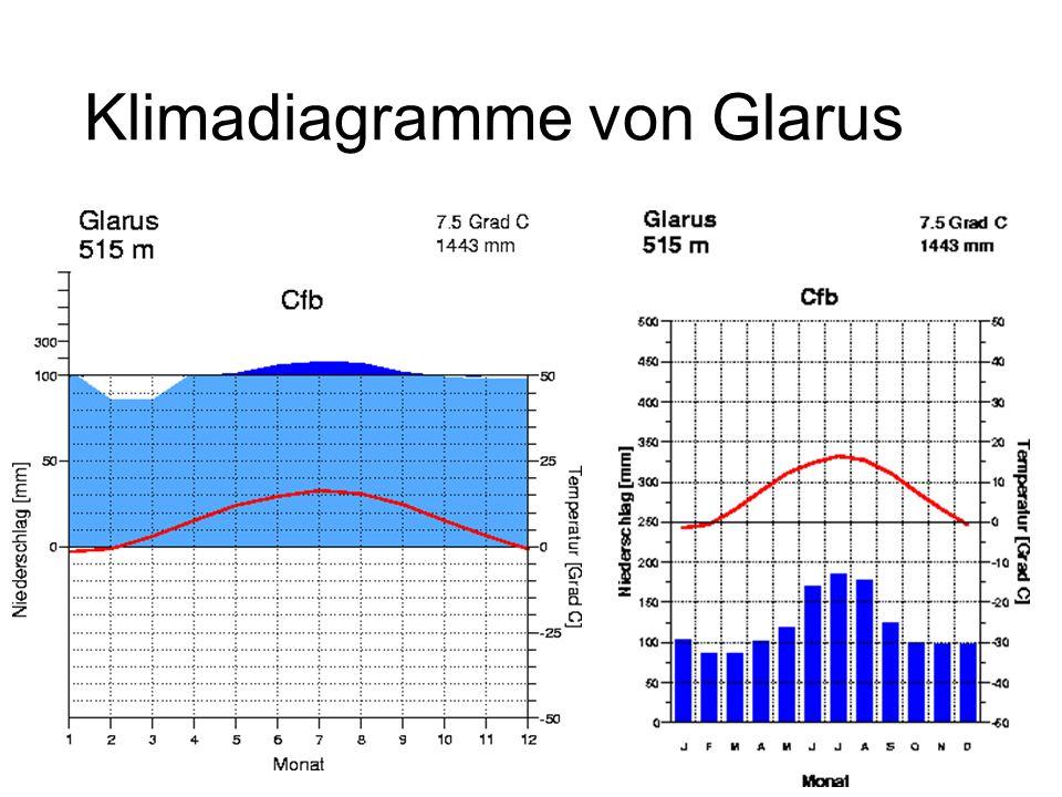 Klimadiagramme von Glarus