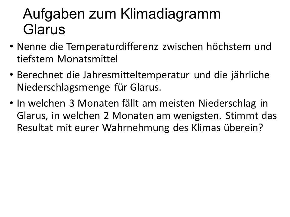 Aufgaben zum Klimadiagramm Glarus