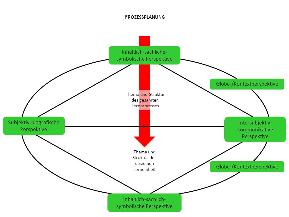 Prozessplanung Inhaltlich-sachliche-symbolische Perspektive