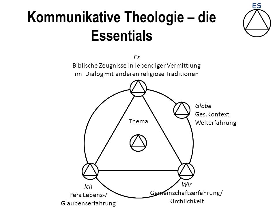 Kommunikative Theologie – die Essentials