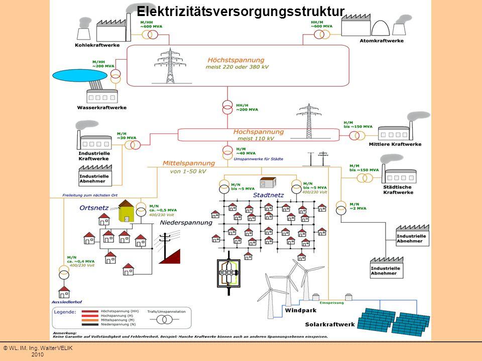 Elektrizitätsversorgungsstruktur