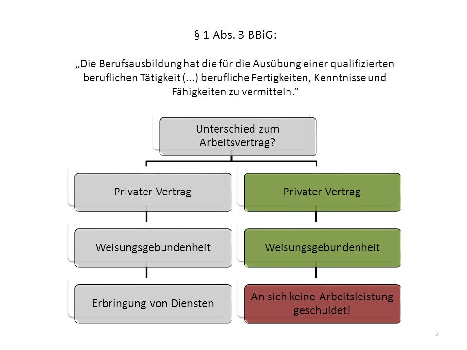 § 1 Abs. 3 BBiG: Unterschied zum Arbeitsvertrag Privater Vertrag