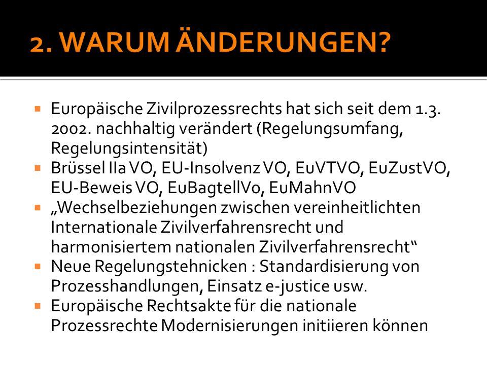 2. WARUM ÄNDERUNGEN Europäische Zivilprozessrechts hat sich seit dem 1.3. 2002. nachhaltig verändert (Regelungsumfang, Regelungsintensität)