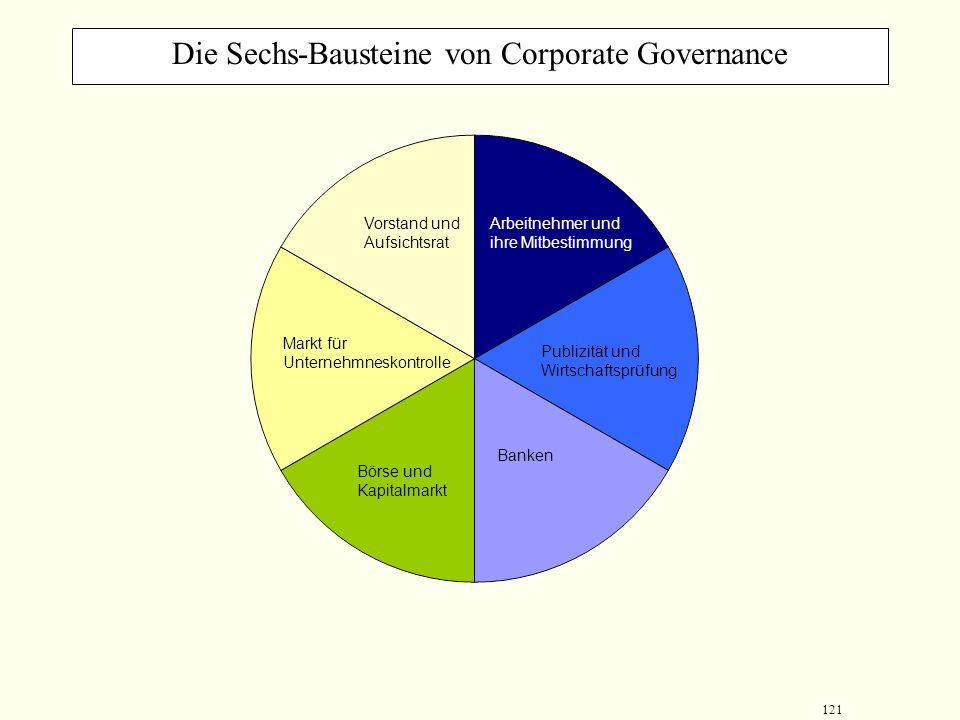 Die Sechs-Bausteine von Corporate Governance