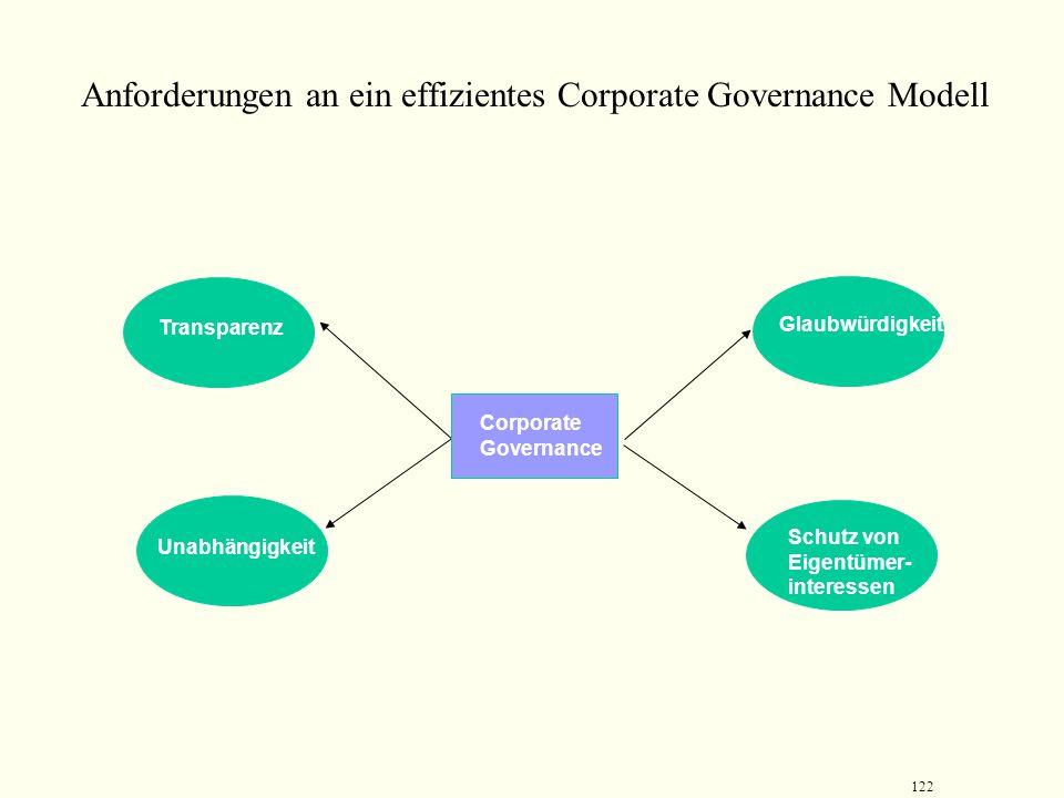 Anforderungen an ein effizientes Corporate Governance Modell