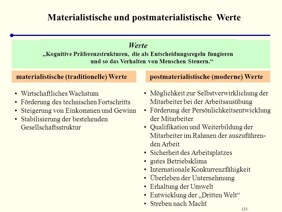 Materialistische und postmaterialistische Werte