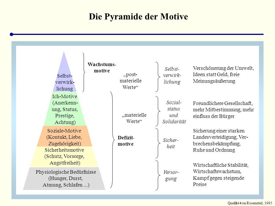 Die Pyramide der Motive