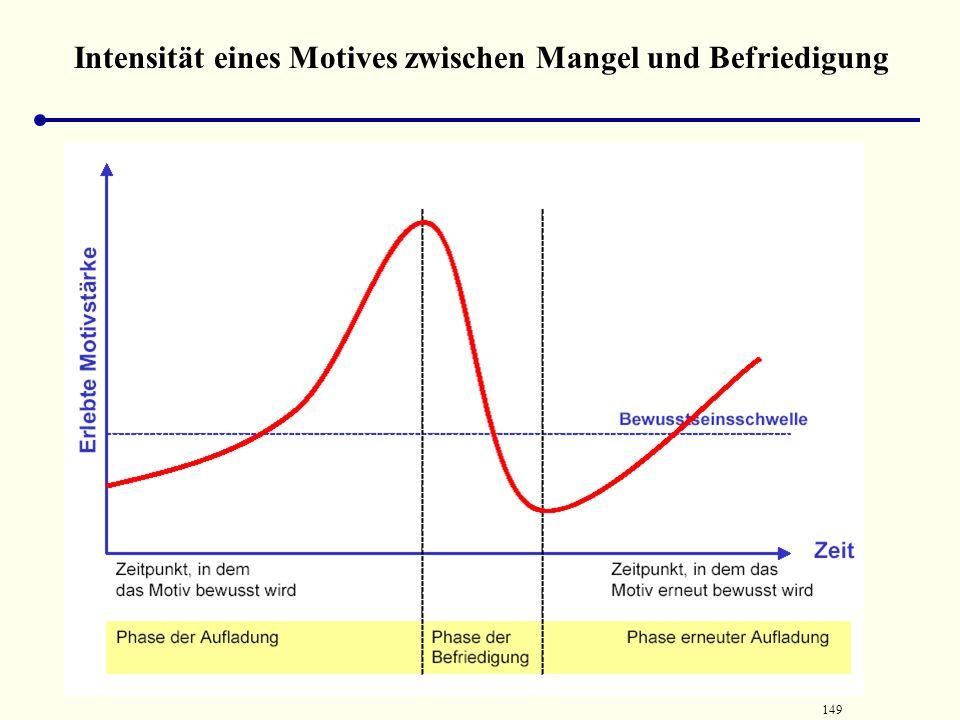 Intensität eines Motives zwischen Mangel und Befriedigung
