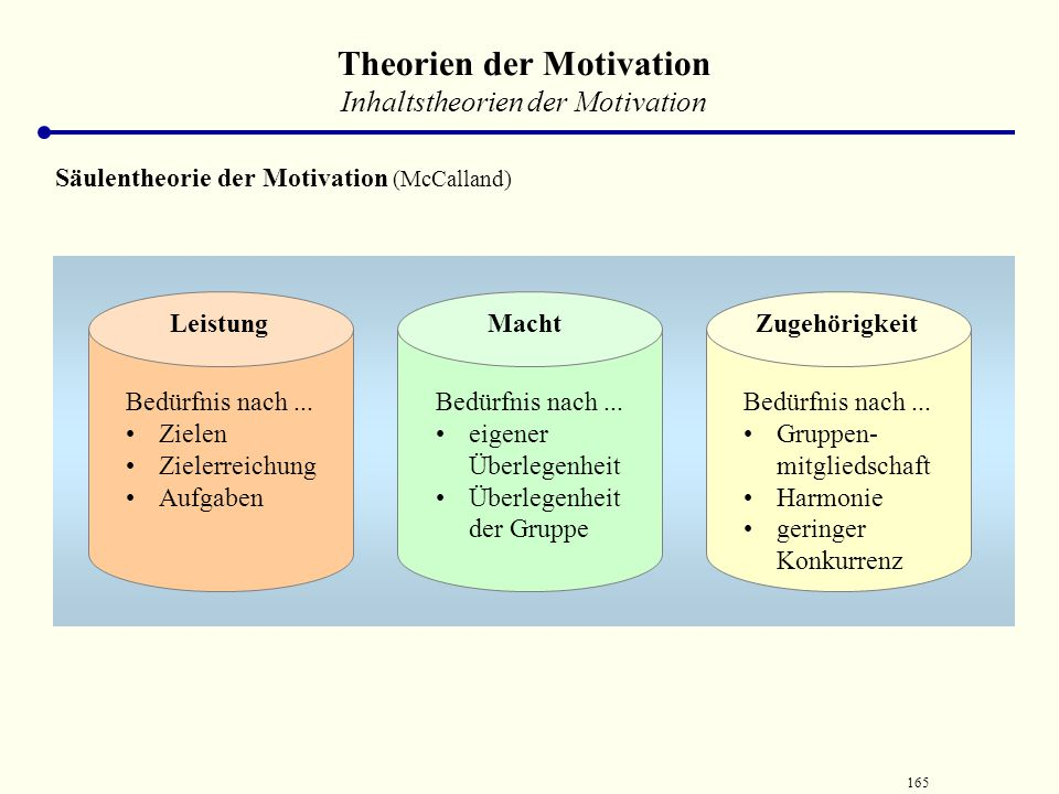 Theorien der Motivation
