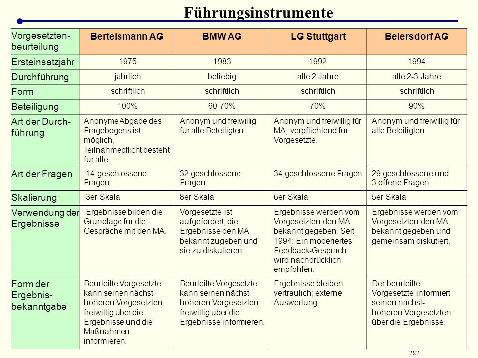 Führungsinstrumente Vorgesetzten-beurteilung Bertelsmann AG BMW AG