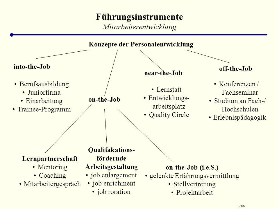 Konzepte der Personalentwicklung