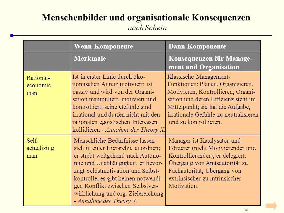 Menschenbilder und organisationale Konsequenzen