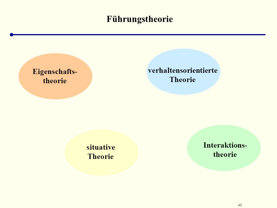 Führungstheorie verhaltensorientierte Theorie Eigenschafts- theorie