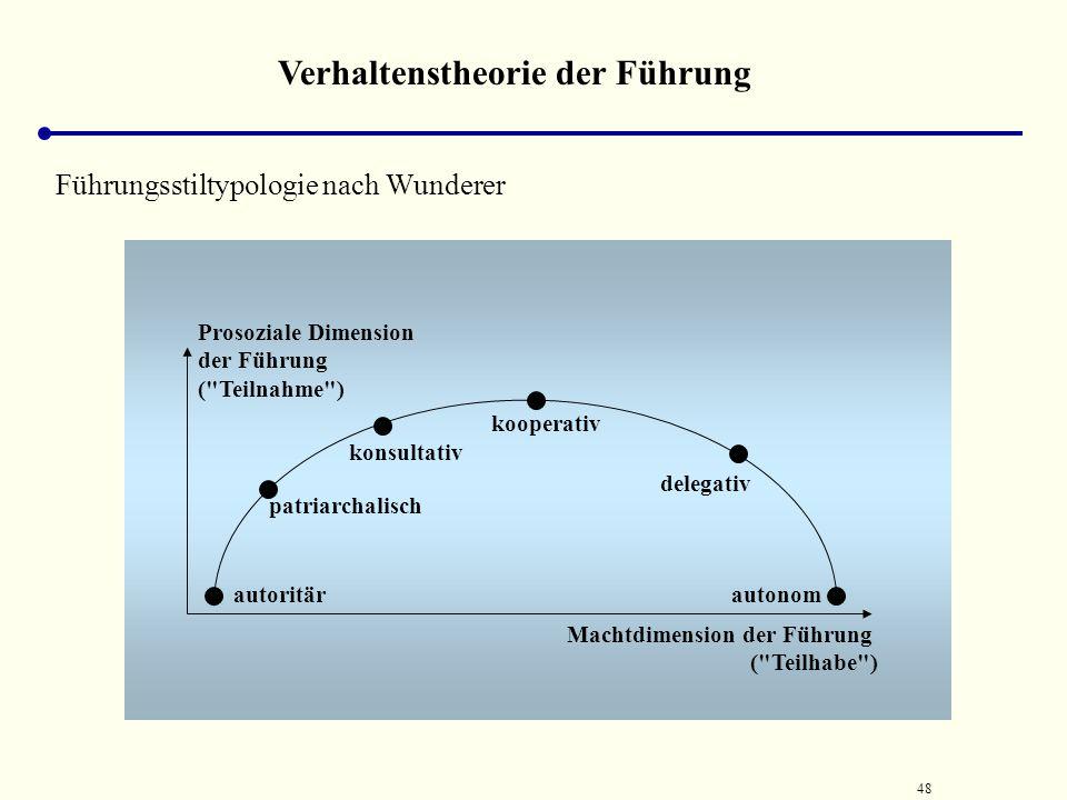 Verhaltenstheorie der Führung
