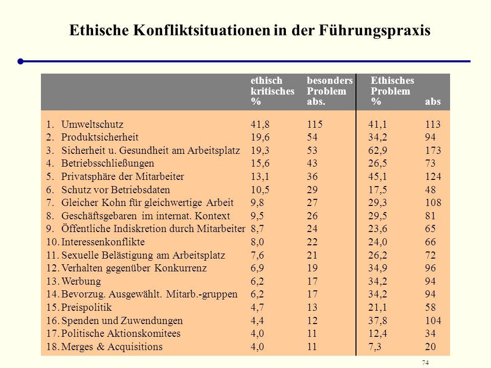 Ethische Konfliktsituationen in der Führungspraxis