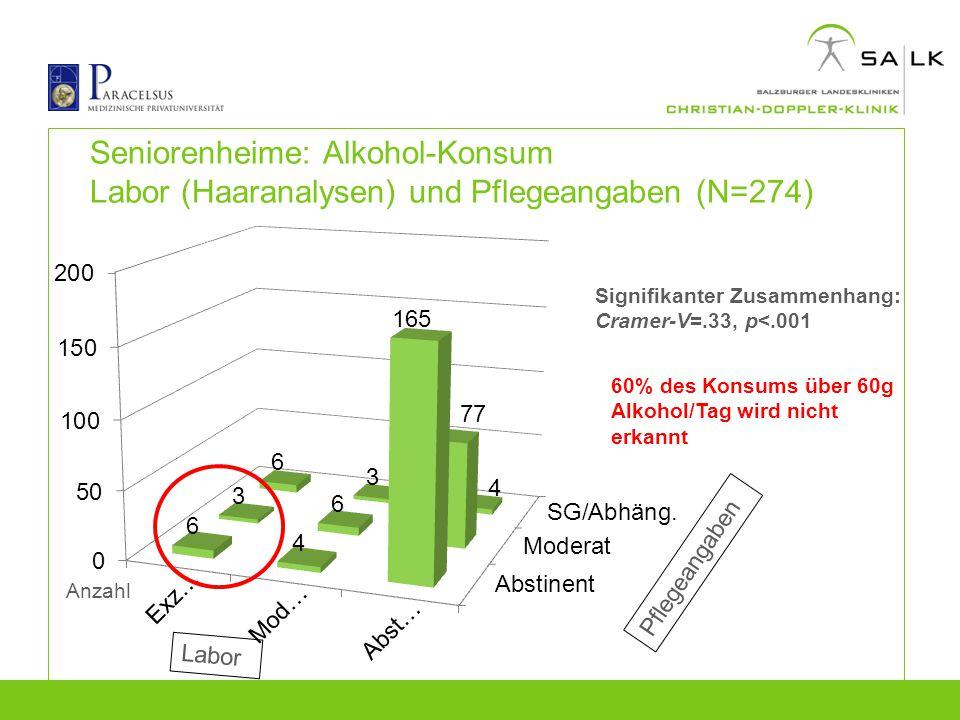 Seniorenheime: Alkohol-Konsum Labor (Haaranalysen) und Pflegeangaben (N=274)