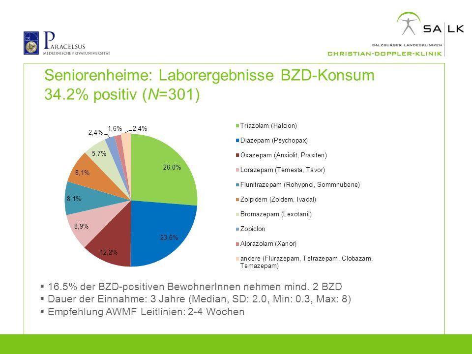 Seniorenheime: Laborergebnisse BZD-Konsum 34.2% positiv (N=301)
