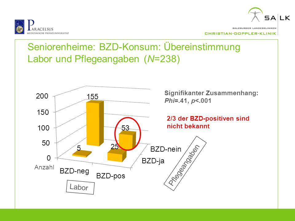 Seniorenheime: BZD-Konsum: Übereinstimmung Labor und Pflegeangaben (N=238)