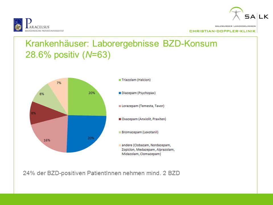 Krankenhäuser: Laborergebnisse BZD-Konsum 28.6% positiv (N=63)