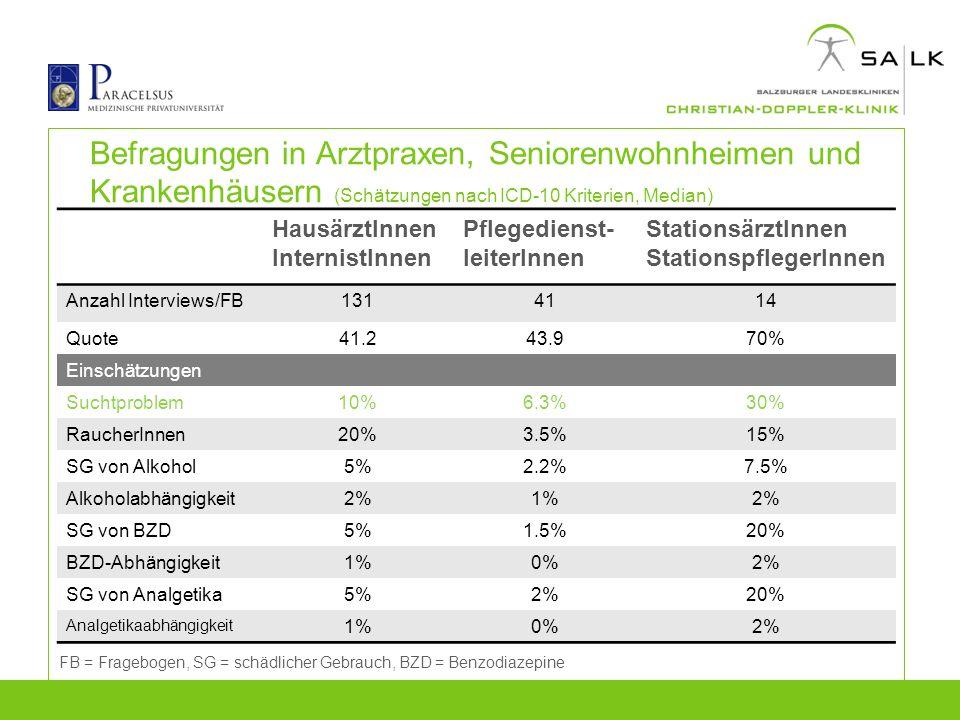 Befragungen in Arztpraxen, Seniorenwohnheimen und Krankenhäusern (Schätzungen nach ICD-10 Kriterien, Median)