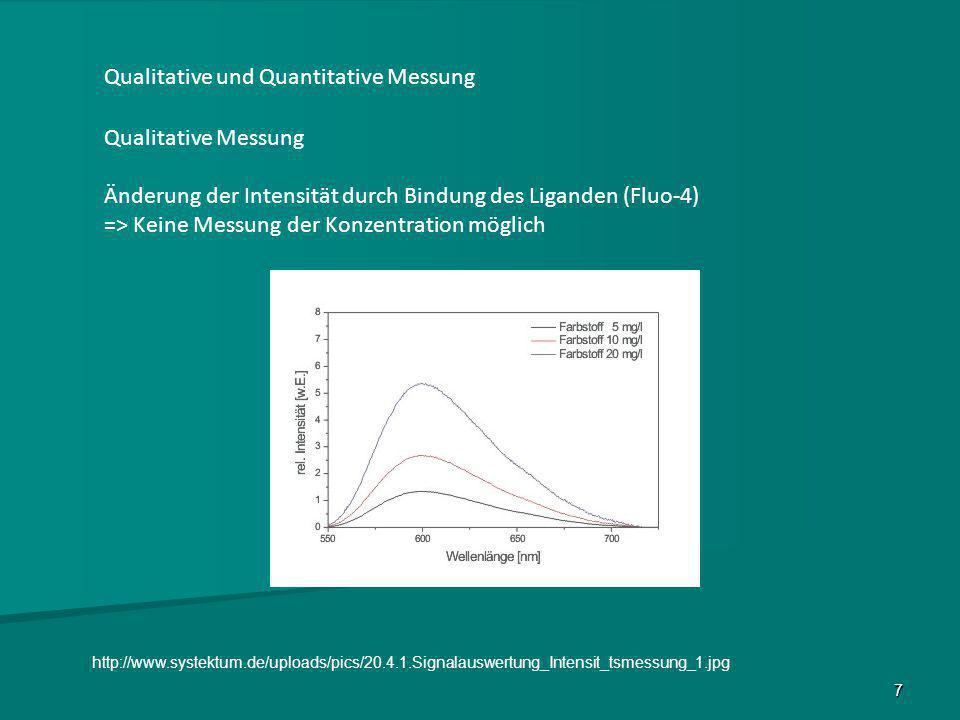 Qualitative und Quantitative Messung