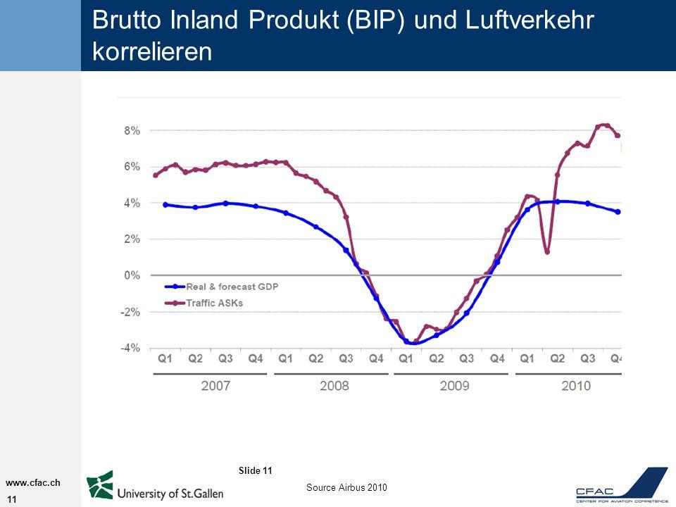 Brutto Inland Produkt (BIP) und Luftverkehr korrelieren