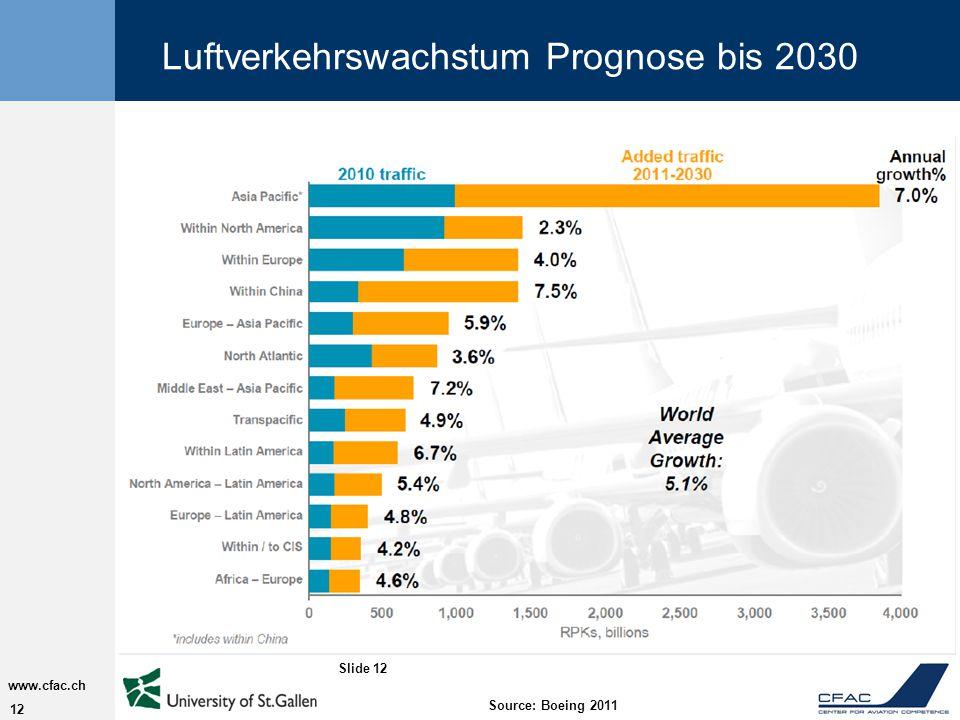 Luftverkehrswachstum Prognose bis 2030