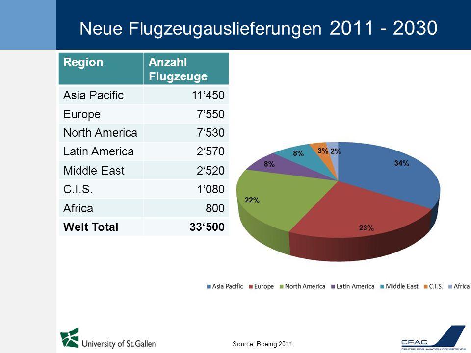 Neue Flugzeugauslieferungen 2011 - 2030