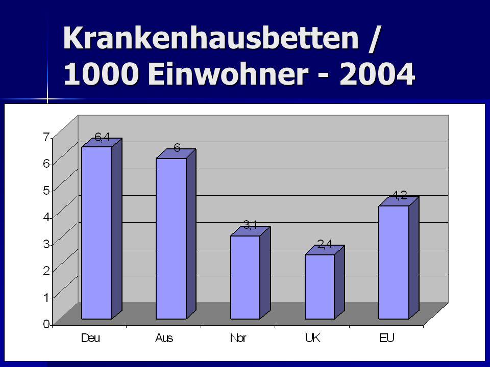 Krankenhausbetten / 1000 Einwohner - 2004